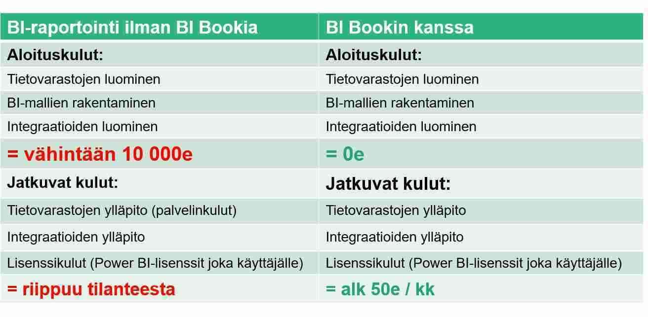 Toteuta Lemonsoft - Power BI -integraatio kustannustehokkaasti BI Bookilla